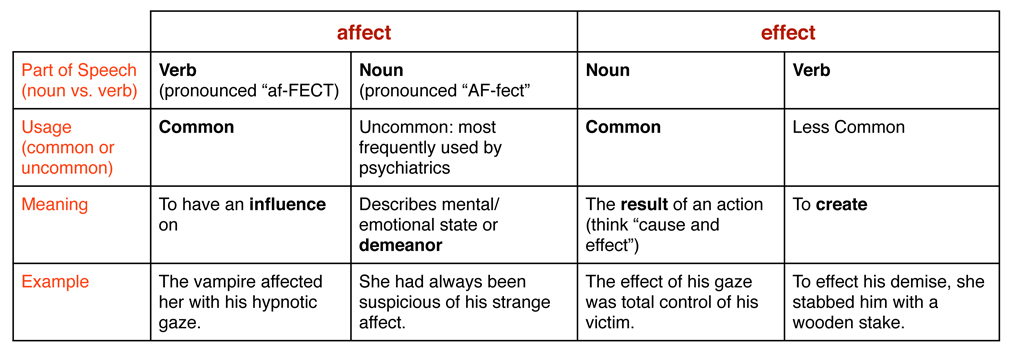 Affect Vs Effect Grammarwithteeth